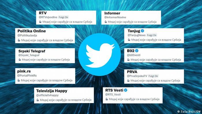 Twitter označio 11 korisničkih računa medija kao prorežimske i izazvao uzbunu